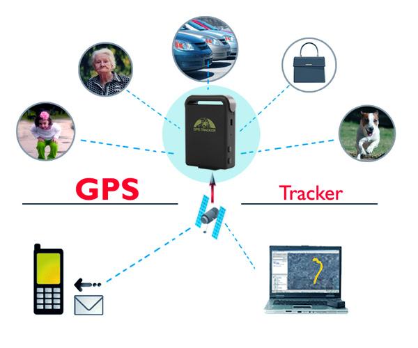 Что такое GPS трекер, и для чего он используется?
