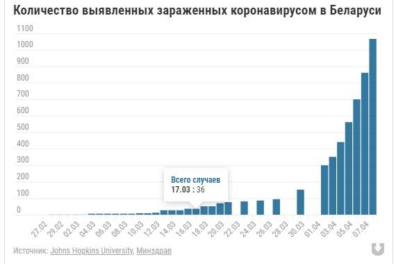 Новые данные: В Беларуси количество заболевших коронавирусом превысило тысячу человек