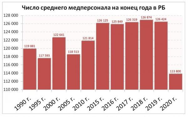Количество средних медицинских работников сократилось до минимума за всю историю независимой Беларуси