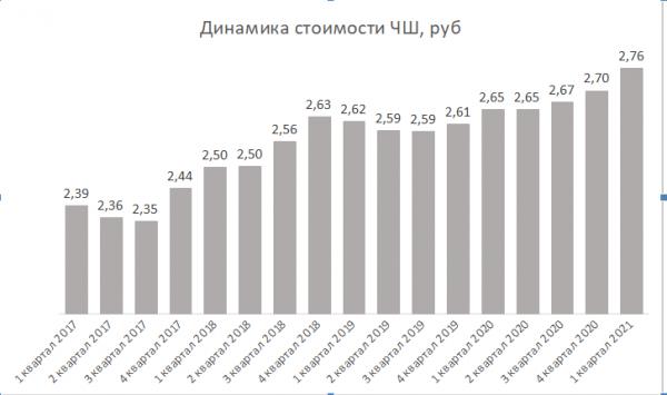 "Индекс ""ЧаркиШкварки"": благосостояние белорусов в пересчете на водку и свинину упало"