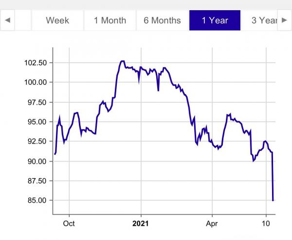 Рыночные котировки белорусских евробондов резко пошли вниз