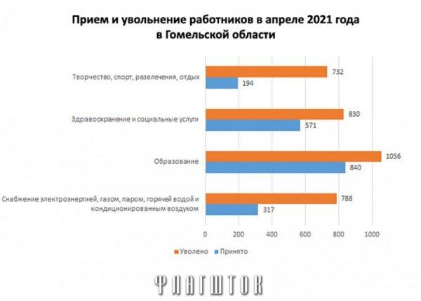В Гомельской области начались массовые увольнения бюджетников